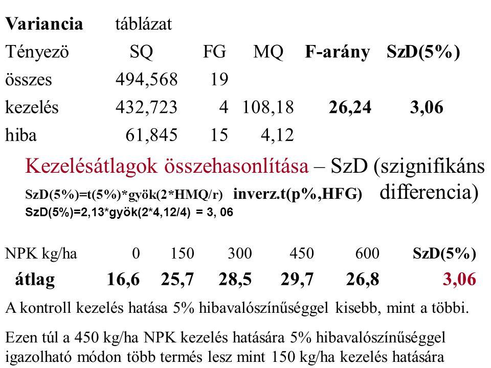 Varianciatáblázat Tényezö SQ FG MQF-arány SzD(5%) összes494,56819 kezelés432,7234108,1826,243,06 hiba61,845154,12 Kezelésátlagok összehasonlítása – SzD (szignifikáns SzD(5%)=t(5%)*gyök(2*HMQ/r) inverz.t(p%,HFG) differencia) SzD(5%)=2,13*gyök(2*4,12/4) = 3, 06 NPK kg/ha0150300450600 SzD(5%) átlag16,625,728,529,726,83,06 A kontroll kezelés hatása 5% hibavalószínűséggel kisebb, mint a többi.