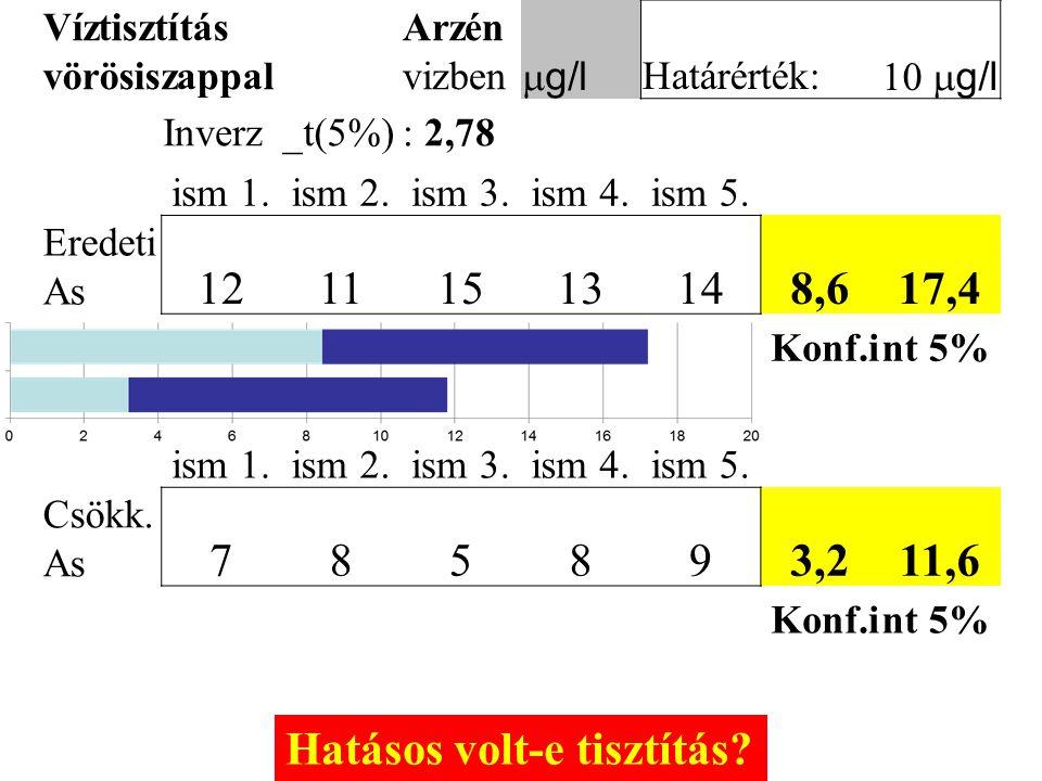 Víztisztítás vörösiszappal Arzén vizben  g/l Határérték:  g/l Inverz_t(5%): 2,78 ism 1.ism 2.ism 3.ism 4.ism 5. Eredeti As 12111513148,617,4 Konf
