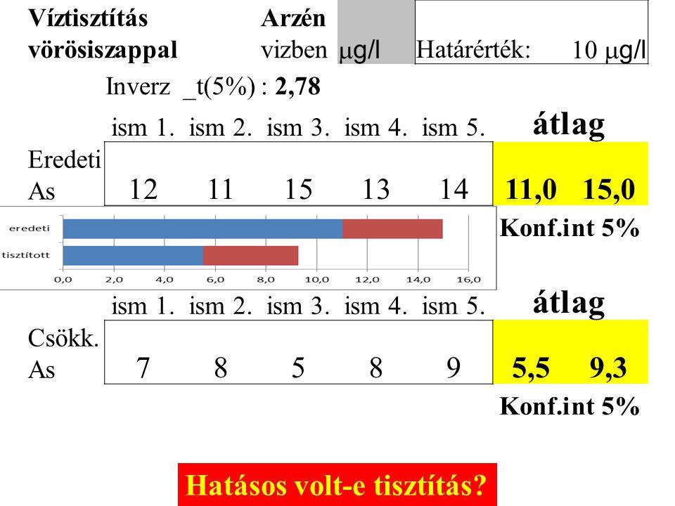 Víztisztítás vörösiszappal Arzén vizben  g/l Határérték:  g/l Inverz_t(5%): 2,78 ism 1.ism 2.ism 3.ism 4.ism 5. átlag Eredeti As 121115131411,015