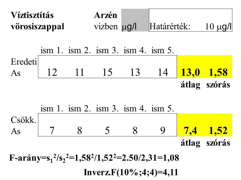 Víztisztítás vörosiszappal Arzén vizben  g/l Határérték:  g/l ism 1.ism 2.ism 3.ism 4.ism 5. Eredeti As 121115131413,01,58 átlagszórás ism 1.ism