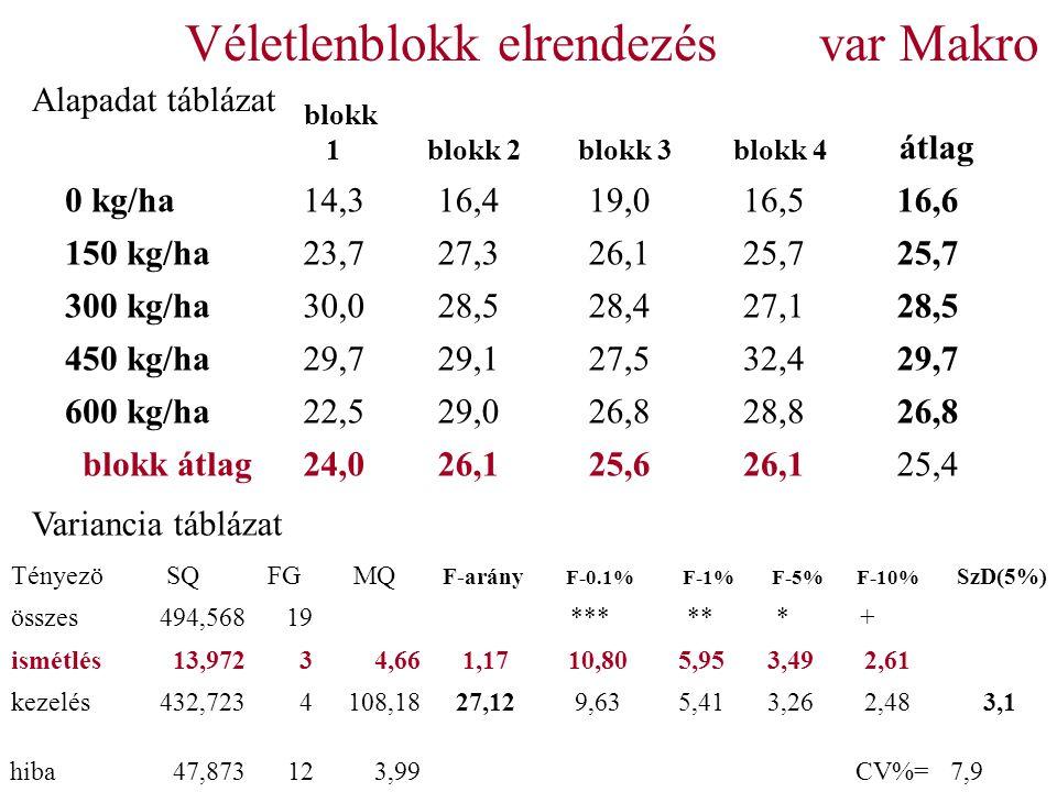 Véletlenblokk elrendezésvar Makro blokk 1 blokk 2 blokk 3 blokk 4 átlag 0 kg/ha14,316,419,016,516,6 150 kg/ha23,727,326,125,7 300 kg/ha30,028,528,427,128,5 450 kg/ha29,729,127,532,429,7 600 kg/ha22,529,026,828,826,8 blokk átlag24,026,125,626,125,4 Tényezö SQ FG MQ F-arány F-0.1% F-1% F-5% F-10% SzD(5%) összes494,56819 *** ** * + ismétlés13,97234,661,1710,805,953,492,61 kezelés432,7234108,1827,129,635,413,262,483,1 hiba47,873123,99 CV%= 7,9 Variancia táblázat Alapadat táblázat