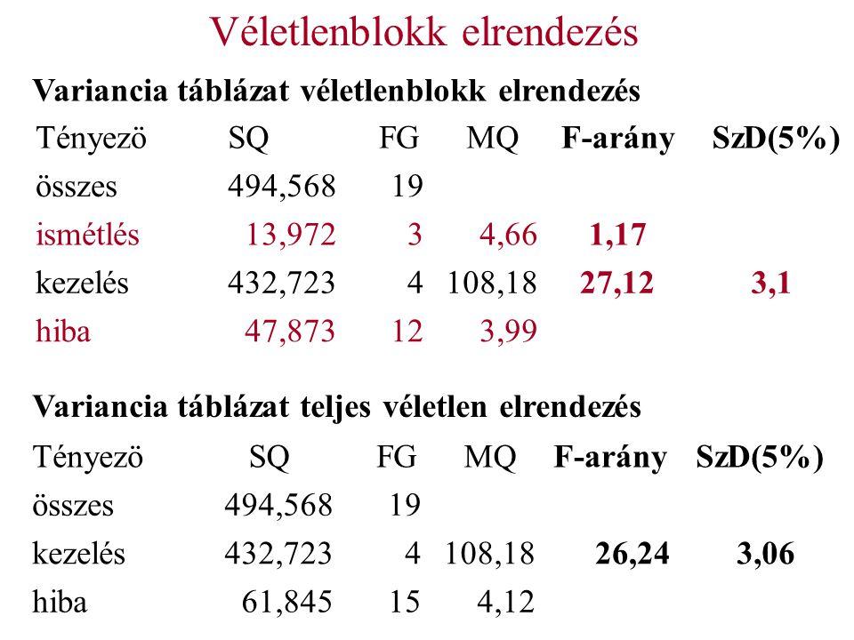 Véletlenblokk elrendezés Variancia táblázat véletlenblokk elrendezés Tényezö SQ FG MQF-arány SzD(5%) összes494,56819 kezelés432,7234108,1826,243,06 hiba61,845154,12 Tényezö SQ FG MQF-arány SzD(5%) összes494,56819 ismétlés13,97234,661,17 kezelés432,7234108,1827,123,1 hiba47,873123,99 Variancia táblázat teljes véletlen elrendezés