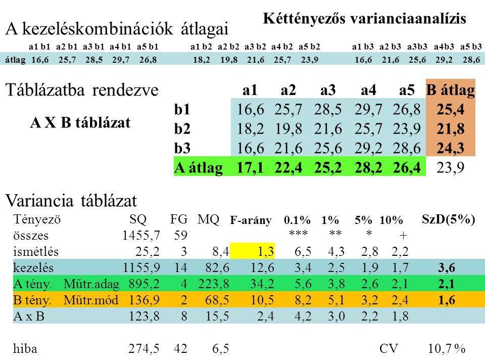 a1 b1a2 b1a3 b1a4 b1a5 b1a1 b2a2 b2a3 b2a4 b2a5 b2a1 b3a2 b3a3b3a4b3a5 b3 átlag16,625,728,529,726,818,219,821,625,723,916,621,625,629,228,6 A kezeléskombinációk átlagai Táblázatba rendezve A X B táblázat a1a2a3a4a5B átlag b116,625,728,529,726,825,4 b218,219,821,625,723,921,8 b316,621,625,629,228,624,3 A átlag17,122,425,228,226,423,9 Tényezö SQ FG MQ F-arány 0.1% 1% 5% 10% SzD(5%) összes1455,759 *** ** * + ismétlés25,238,41,36,54,32,82,2 kezelés1155,91482,612,63,42,51,91,73,6 A tény.Műtr.adag895,24223,834,25,63,82,62,1 B tény.Műtr.mód136,9268,510,58,25,13,22,41,6 A x B123,8815,52,44,23,02,21,8 hiba274,5426,5 CV10,7 % Variancia táblázat Kéttényezős varianciaanalízis