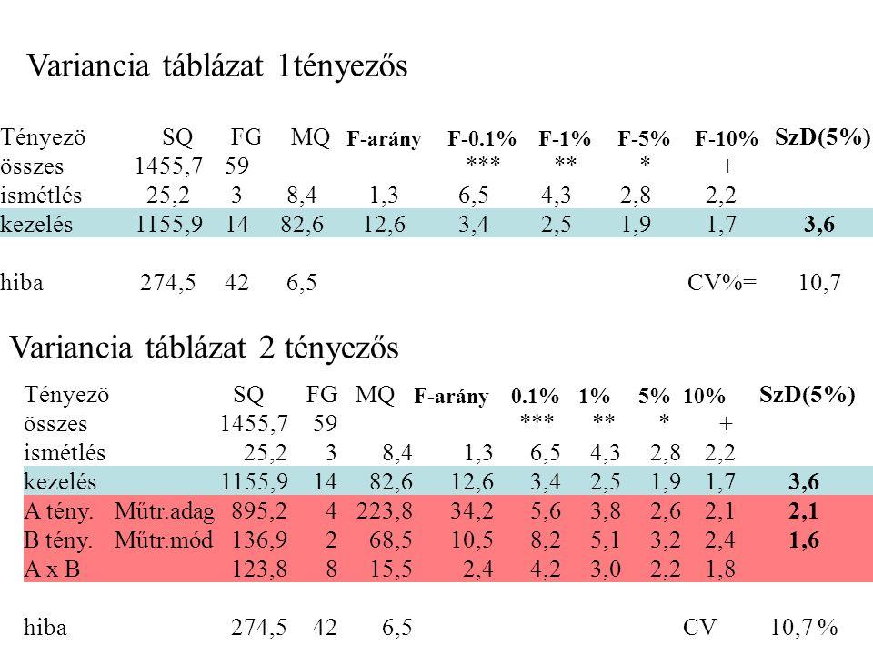 Tényezö SQ FG MQ F-arány 0.1% 1% 5% 10% SzD(5%) összes1455,759 *** ** * + ismétlés25,238,41,36,54,32,82,2 kezelés1155,91482,612,63,42,51,91,73,6 A tény.Műtr.adag895,24223,834,25,63,82,62,1 B tény.Műtr.mód136,9268,510,58,25,13,22,41,6 A x B123,8815,52,44,23,02,21,8 hiba274,5426,5 CV10,7 % Variancia táblázat 2 tényezős Tényezö SQ FG MQ F-arány F-0.1% F-1% F-5% F-10% SzD(5%) összes1455,759 *** ** * + ismétlés25,238,41,36,54,32,82,2 kezelés1155,91482,612,63,42,51,91,73,6 hiba274,5426,5 CV%=10,7 Variancia táblázat 1tényezős