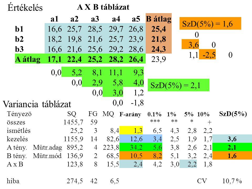 Értékelés A X B táblázat a1a2a3a4a5B átlag b116,625,728,529,726,825,4 b218,219,821,625,723,921,8 b316,621,625,629,228,624,3 A átlag17,122,425,228,226,423,9 Tényezö SQ FG MQ F-arány 0.1% 1% 5% 10% SzD(5%) összes1455,759 *** ** * + ismétlés25,238,41,36,54,32,82,2 kezelés1155,91482,612,63,42,51,91,73,6 A tény.Műtr.adag895,24223,834,25,63,82,62,1 B tény.Műtr.mód136,9268,510,58,25,13,22,41,6 A x B123,8815,52,44,23,02,21,8 hiba274,5426,5 CV10,7 % Variancia táblázat 0 3,60 1,1-2,50 SzD(5%) = 1,6 0,05,28,111,19,3 0,02,95,84,0 0,03,01,2 0,0-1,8 SzD(5%) = 2,1