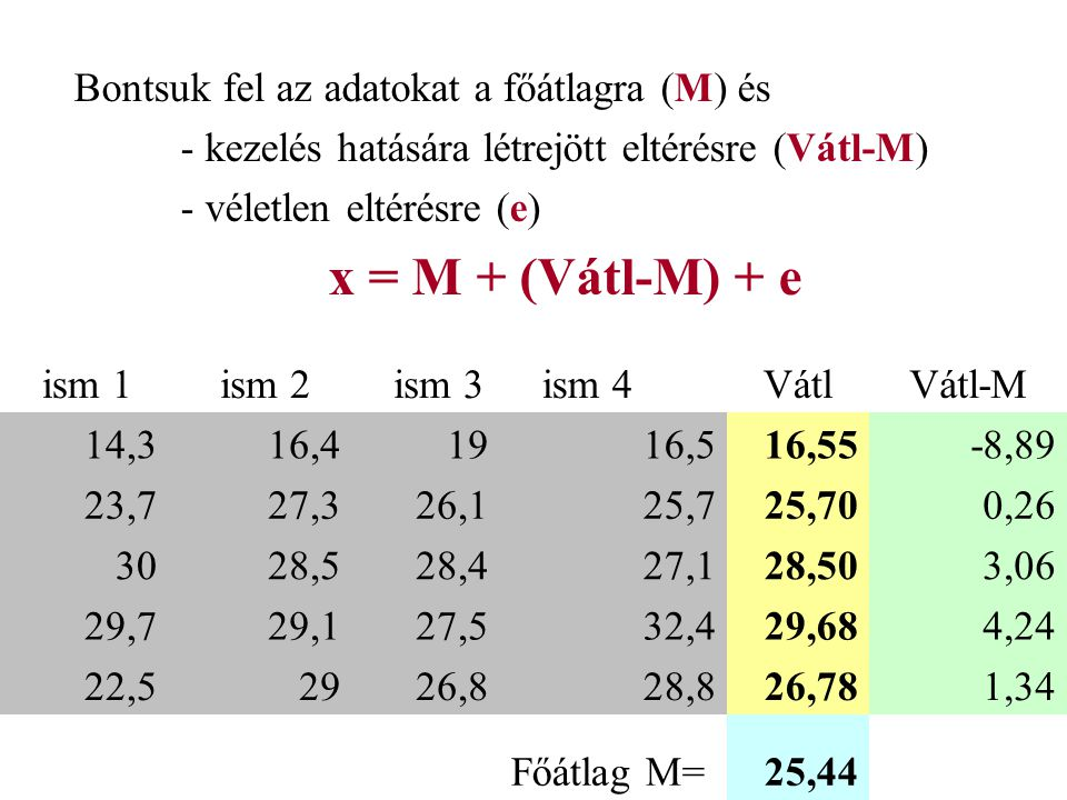 ism 1 ism 2 ism 3 ism 4 átlag a1 b114,316,419,016,516,6 a2 b123,727,326,125,7 a3 b130,028,528,427,128,5 a4 b129,729,127,532,429,7 a5 b122,529,026,828,826,8 a1 b220,818,017,316,818,2 a2 b219,216,826,316,819,8 a3 b225,124,620,116,521,6 a4 b222,427,128,924,325,7 a5 b219,526,925,523,523,9 a1 b317,117,015,616,6 a2 b323,821,721,619,321,6 a3b328,626,024,423,325,6 a4b325,333,129,329,029,2 a5 b330,028,527,128,6 blokk átlag23,524,724,323,023,9 Kéttényezős varianciaanalízis (véletlen blokk) a1 a2 a3 a4 a5 b1 b2 b3