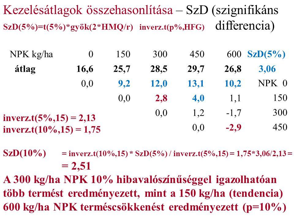 NPK kg/ha0150300450600 SzD(5%) átlag16,625,728,529,726,83,06 0,09,212,013,110,2NPK 0 0,02,84,01,1150 0,01,2-1,7300 0,0-2,9450 Kezelésátlagok összehasonlítása – SzD (szignifikáns SzD(5%)=t(5%)*gyök(2*HMQ/r) inverz.t(p%,HFG) differencia) inverz.t(5%,15) = 2,13 inverz.t(10%,15) = 1,75 SzD(10%) = inverz.t(10%,15) * SzD(5%) / inverz.t(5%,15) = 1,75*3,06/2,13 = = 2,51 A 300 kg/ha NPK 10% hibavalószínűséggel igazolhatóan több termést eredményezett, mint a 150 kg/ha (tendencia) 600 kg/ha NPK terméscsökkenést eredményezett (p=10%)