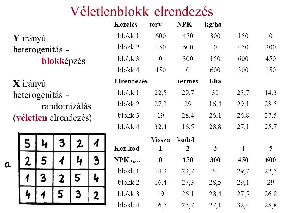 Véletlenblokk elrendezés KezeléstervNPKkg/ha blokk 16004503001500 blokk 21506000450300 blokk 30300150600450 blokk 44500600300150 Elrendezéstermést/ha blokk 122,529,73023,714,3 blokk 227,32916,429,128,5 blokk 31928,426,126,827,5 blokk 432,416,528,827,125,7 Kez.kód Vissza 1 kódol 2345 NPK kg/ha 0150300450600 blokk 114,323,73029,722,5 blokk 216,427,328,529,129 blokk 31926,128,427,526,8 blokk 416,525,727,132,428,8 Y irányú heterogenitás - blokképzés X irányú heterogenitás - randomizálás (véletlen elrendezés)