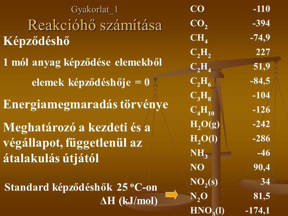 CO-110 CO 2 -394 CH 4 -74,9 C2H2C2H2 227 C2H4C2H4 51,9 C2H6C2H6 -84,5 C3H8C3H8 -104 C 4 H 10 -126 H 2 O(g)-242 H 2 O(l)-286 NH 3 -46 NO90,4 NO 2 (s)34 N2ON2O81,5 HNO 3 (l)-174,1 Standard képződéshők 25 o C-on ΔH (kJ/mol) Képződéshő 1 mól anyag képződése elemekből elemek képződéshője = 0 Energiamegmaradás törvénye Meghatározó a kezdeti és a végállapot, függetlenül az átalakulás útjától Gyakorlat_1 Reakcióhő számítása