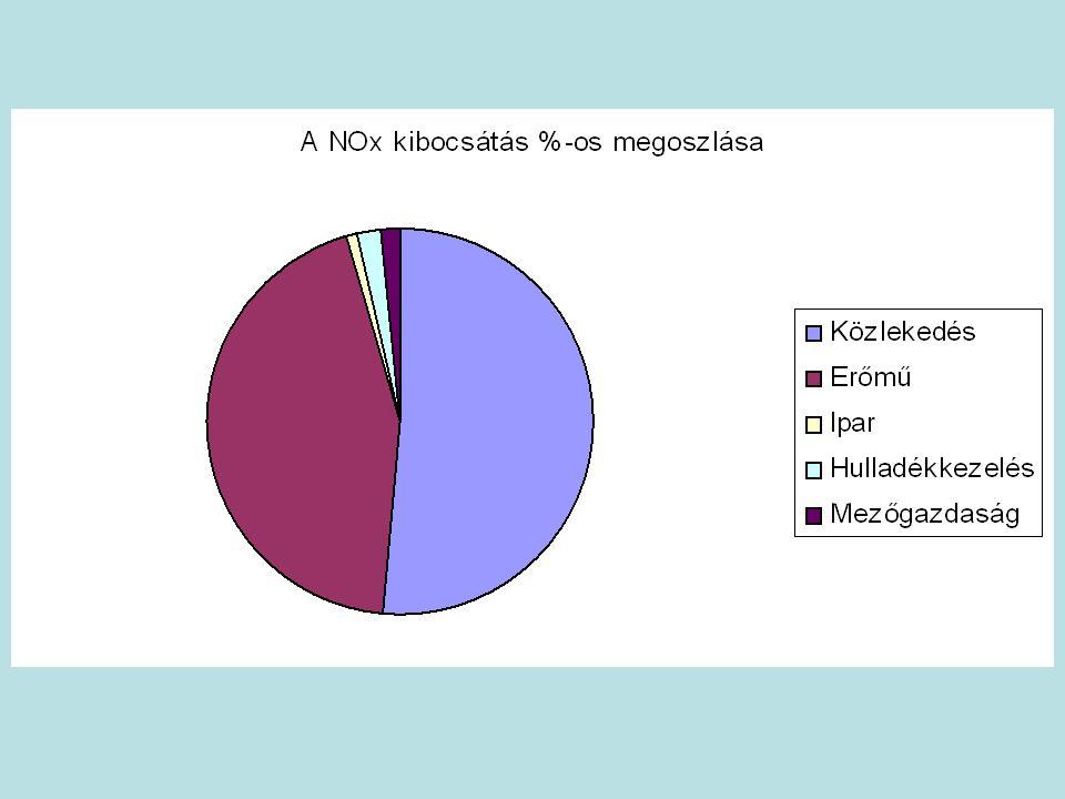 Redoxireakciók Redoxireakció: elektronátadási folyamat Oxidáció: elektronleadás (oxidációs szám nő) Redukció: elektronfelvétel (oxidációs szám csökken) Redoxititrálások: pl.