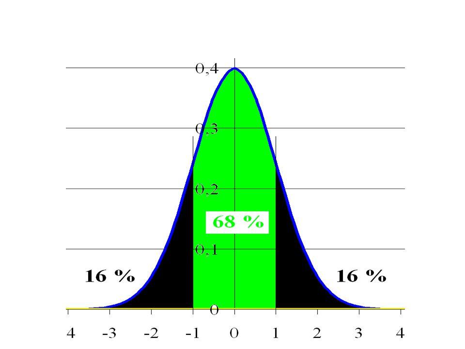 Normális eloszlás Sűrűség fv.Eloszlás fv.