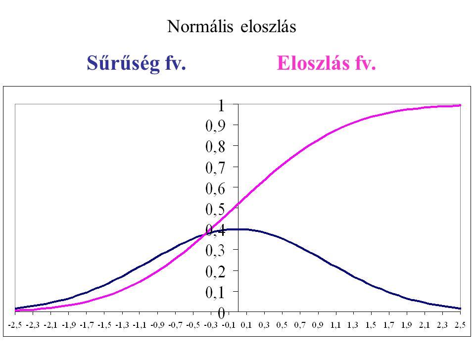 Dixon Próbadb.Valószínűségi szint (p%) n10%5%1%7.3?4321 7?1234 30,890,940,99pH7,07,27,3 40,680,770,89n=4r 10 = (7,3-7,3)/(7,3-7,0) = 0 r 10 =(x 1 -x 2 )/(x 1 -x n ) 50,560,640,78 r 10 = (7,0-7,2)/(7,0-7,3) = 0,67 60,480,560,70 70,430,510,6412345 pH5,57,07,27,3 80,480,550,68n=5r 10 = (5,5-7,0)/(5,5-7,3) = 0,83 r 11 =(x 1 -x 2 )/(x 1 -x n-1 )90,440,510,64 100,410,480,60 110,520,580,68 r 21 =(x 1 -x 3 )/(x 1 -x n-1 )120,490,550,64 130,470,520,62 Kiugró adatok szűrése