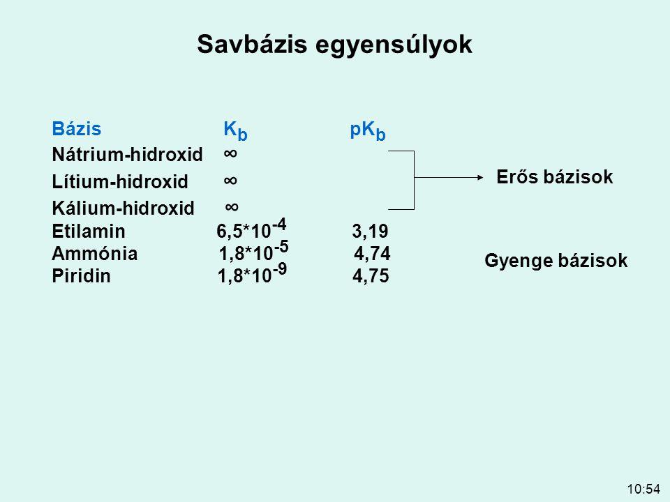 10:54 Savbázis egyensúlyok Bázis K b pK b Nátrium-hidroxid ∞ Lítium-hidroxid ∞ Kálium-hidroxid ∞ Etilamin 6,5*10 -4 3,19 Ammónia 1,8*10 -5 4,74 Piridi