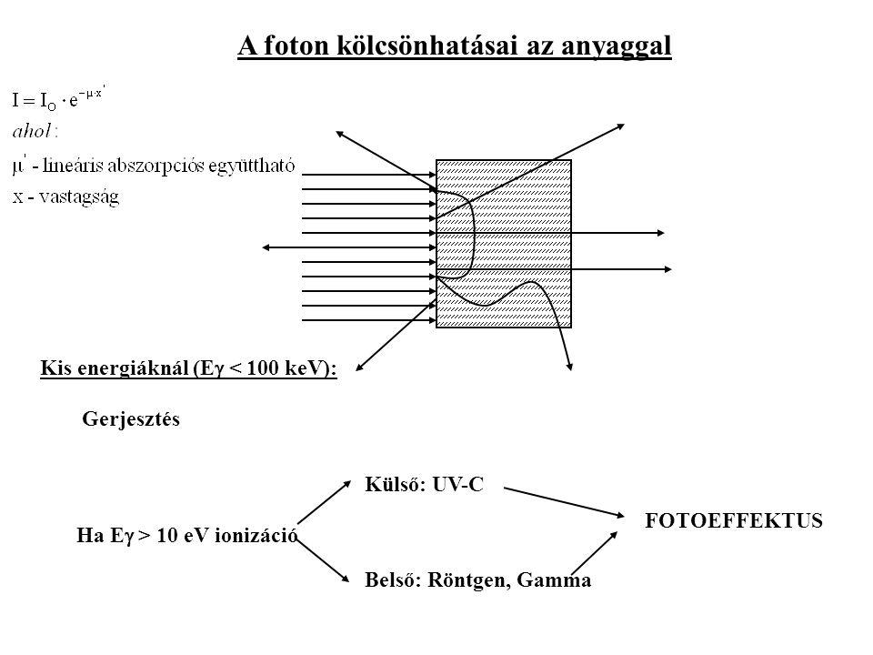 A foton kölcsönhatásai az anyaggal Gerjesztés Ha E  > 10 eV ionizáció Kis energiáknál (E  < 100 keV): Külső: UV-C Belső: Röntgen, Gamma FOTOEFFEKTUS