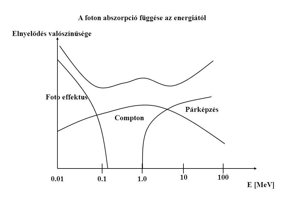 E [MeV] 0.010.1 10 1.0 A foton abszorpció függése az energiától 100 Elnyelődés valószínűsége Foto effektus Compton Párképzés