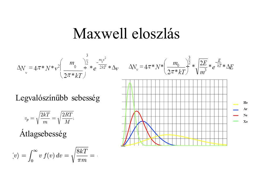 Maxwell eloszlás He Ar Ne Xe ve kT m vNN vm v          ** *2 **4 2 2 3 0 2 2 0   Ee m E m NN E v          ** 2 * *2 **4 3 2 3 0   Legvalószínűbb sebesség Átlagsebesség