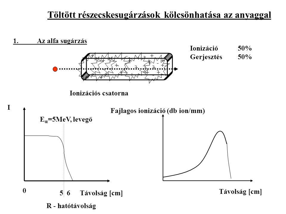 Töltött részecskesugárzások kölcsönhatása az anyaggal 1.Az alfa sugárzás Ionizációs csatorna + - + + + ++ + + + + + + + + + + - - - - - - - - - - - - - - - -- I Távolság [cm] E  =5MeV, levegő 0 5 6 R - hatótávolság Fajlagos ionizáció (db ion/mm) Távolság [cm] Ionizáció 50% Gerjesztés50%