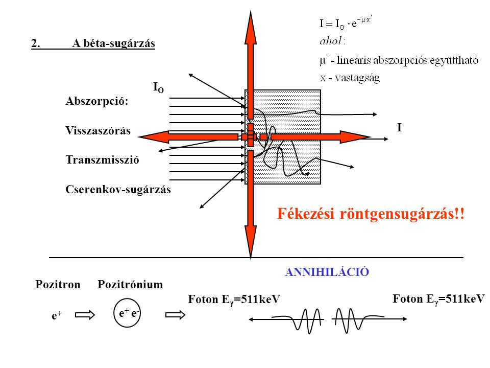 2.A béta-sugárzás Abszorpció: Visszaszórás Transzmisszió Cserenkov-sugárzás Fékezési röntgensugárzás!! IOIO I Pozitron e+e+ e+e+ e-e- Pozitrónium Foto