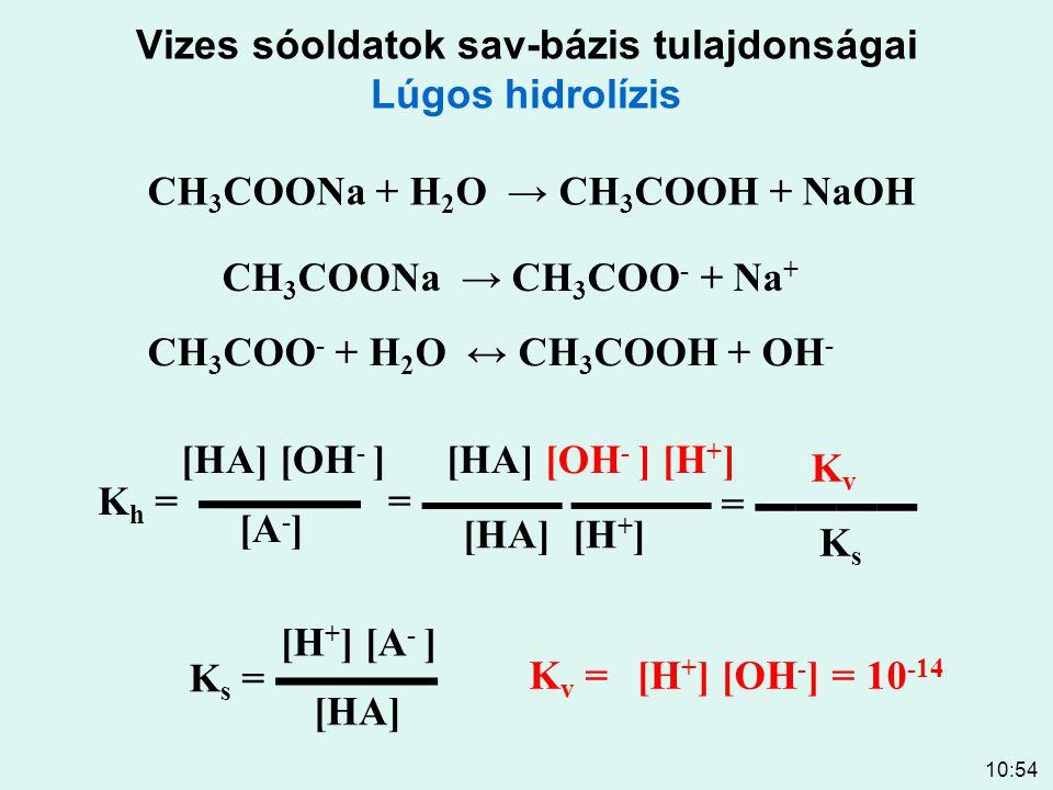 10:54 Vizes sóoldatok sav-bázis tulajdonságai Lúgos hidrolízis CH 3 COONa + H 2 O → CH 3 COOH + NaOH CH 3 COONa → CH 3 COO - + Na + CH 3 COO - + H 2 O