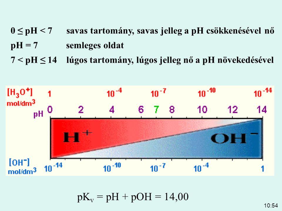10:54 Erős savak és bázisok pH-ja disszociáció – 100% [H + ] = [sav] [H + ] [OH - ] = 10 -14 pH = - lg[H + ] = - lg [sav] [OH - ] = [bázis] [H + ] = 10 -14 / [OH - ]= 10 -14 / [bázis] pH = - lg[H + ] = 14 + lg [bázis]