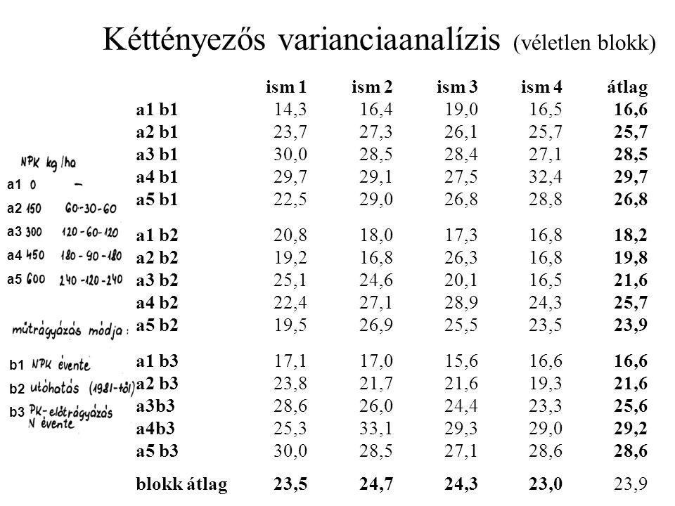 a1 b1a2 b1a3 b1a4 b1a5 b1a1 b2a2 b2a3 b2a4 b2a5 b2a1 b3a2 b3a3b3a4b3a5 b3 átlag16,625,728,529,726,818,219,821,625,723,916,621,625,629,228,6 A kezeléskombinációk átlagai Variancia táblázat Egytényezős varianciaanalízis Kezelésszintek száma: 3*5=15 Tényezö SQ FG MQ F-arány F-0.1% F-1% F-5% F-10% SzD(5%) összes1455,759 *** ** * + ismétlés25,238,41,36,54,32,82,2 kezelés1155,91482,612,63,42,51,91,73,6 hiba274,5426,5 CV%=10,7
