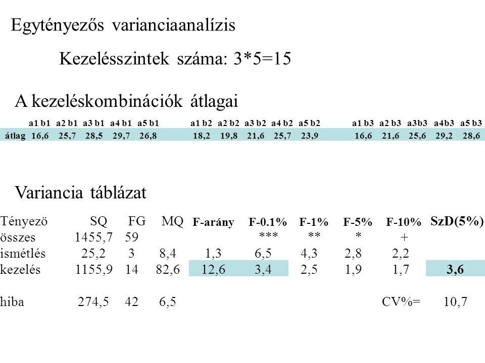 a1 b1a2 b1a3 b1a4 b1a5 b1a1 b2a2 b2a3 b2a4 b2a5 b2a1 b3a2 b3a3b3a4b3a5 b3 átlag16,625,728,529,726,818,219,821,625,723,916,621,625,629,228,6 A kezeléskombinációk átlagai Táblázatba rendezve A X B táblázat a1a2a3a4a5B átlag b116,625,728,529,726,825,4 b218,219,821,625,723,921,8 b316,621,625,629,228,624,3 A átlag17,122,425,228,226,423,9 Tényezö SQ FG MQ F-arány 0.1% 1% 5% 10% SzD(5%) összes1455,759 *** ** * + ismétlés25,238,41,36,54,32,82,2 kezelés1155,91482,612,63,42,51,91,73,6 A tény.Műtr.adag895,24223,834,25,63,82,62,1 B tény.Műtr.mód136,9268,510,58,25,13,22,41,6 A x B123,8815,52,44,23,02,21,8 hiba274,5426,5 CV10,7 % Variancia táblázat