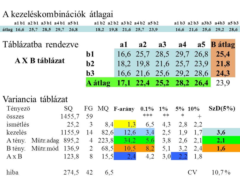 a1 b1a2 b1a3 b1a4 b1a5 b1a1 b2a2 b2a3 b2a4 b2a5 b2a1 b3a2 b3a3b3a4b3a5 b3 átlag16,625,728,529,726,818,219,821,625,723,916,621,625,629,228,6 A kezelésk