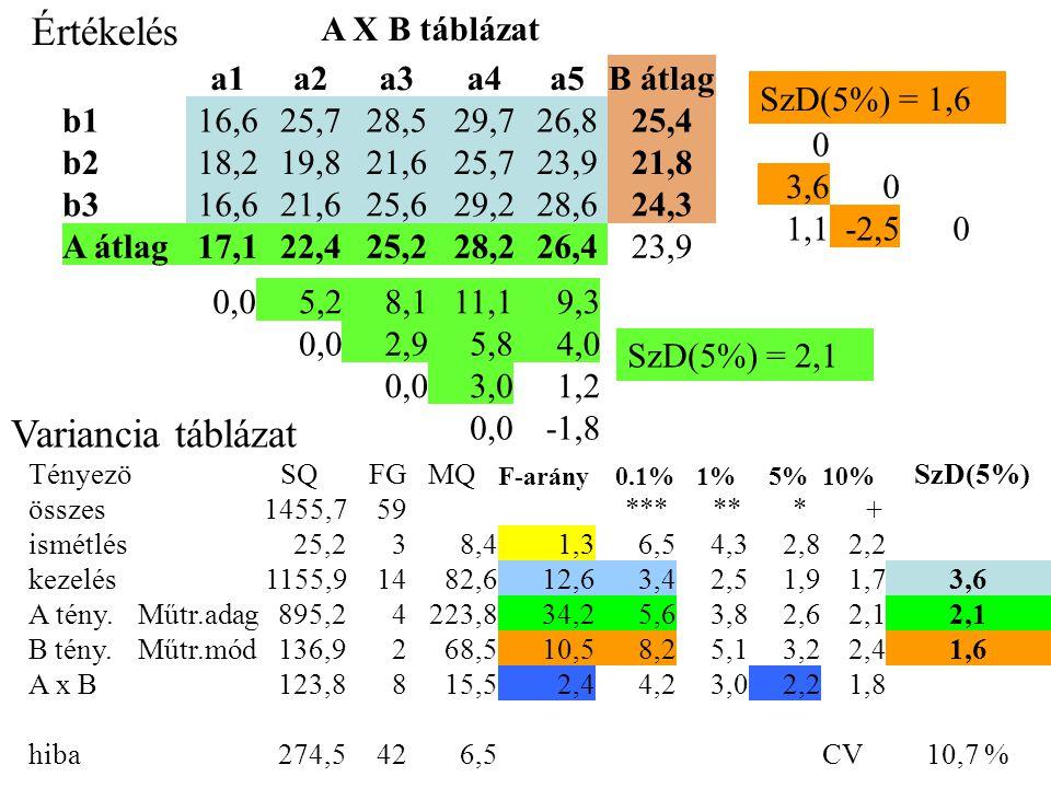 Értékelés A X B táblázat a1a2a3a4a5B átlag b116,625,728,529,726,825,4 b218,219,821,625,723,921,8 b316,621,625,629,228,624,3 A átlag17,122,425,228,226,