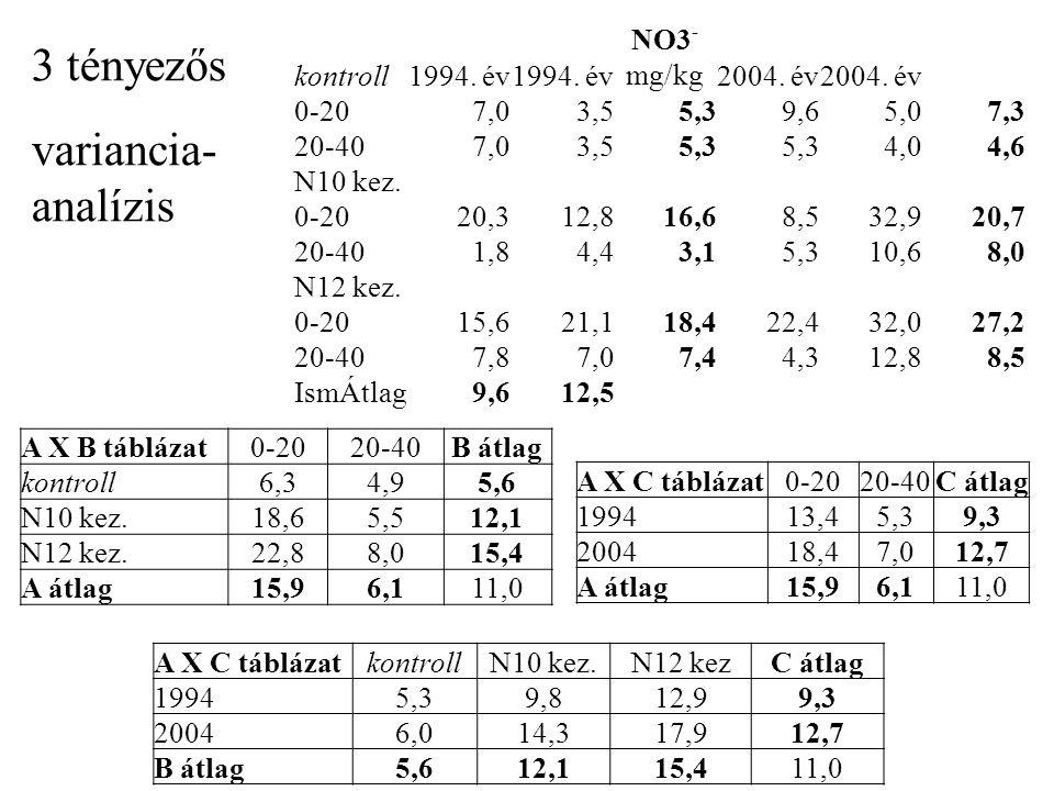 A X B táblázat0-2020-40B átlag kontroll6,34,95,6 N10 kez.18,65,512,1 N12 kez.22,88,015,4 A átlag15,96,111,0 A X C táblázat0-2020-40C átlag 199413,45,39,3 200418,47,012,7 A átlag15,96,111,0 A X C táblázatkontrollN10 kez.N12 kez.C átlag 19945,39,812,99,3 20046,014,317,912,7 B átlag5,612,115,411,0 Tényezö SQ FG MQF-arány F-0.1% F-1% F-5% F-10% SzD(5%) összes1768,423 *** ** * + ismétlés50,21 1,319,79,64,83,211,0 kezelés1303,811118,53,17,84,52,82,213,5 A tényezömélység569,71 15,119,79,64,83,25,5 B tényezökezelés394,12197,15,213,87,24,02,96,8 C tényezöévek69,61 1,819,79,64,83,25,5 A x B215,22107,62,913,87,24,02,99,6 A x C15,61 0,419,79,64,83,27,8 B x C21,8210,90,313,87,24,02,99,6 A x B x C17,928,90,213,87,24,02,9 hiba414,41137,7 CV%=55,7 Variancia táblázat