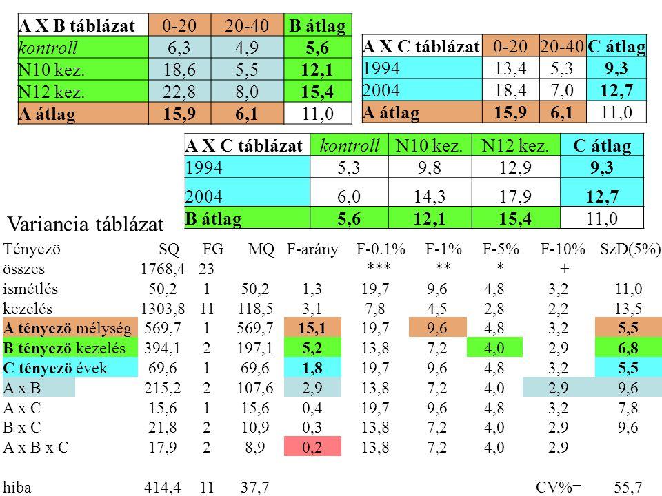 A X B táblázat0-2020-40B átlag kontroll6,34,95,6 N10 kez.18,65,512,1 N12 kez.22,88,015,4 A átlag15,96,111,0 A X C táblázat0-2020-40C átlag 199413,45,3
