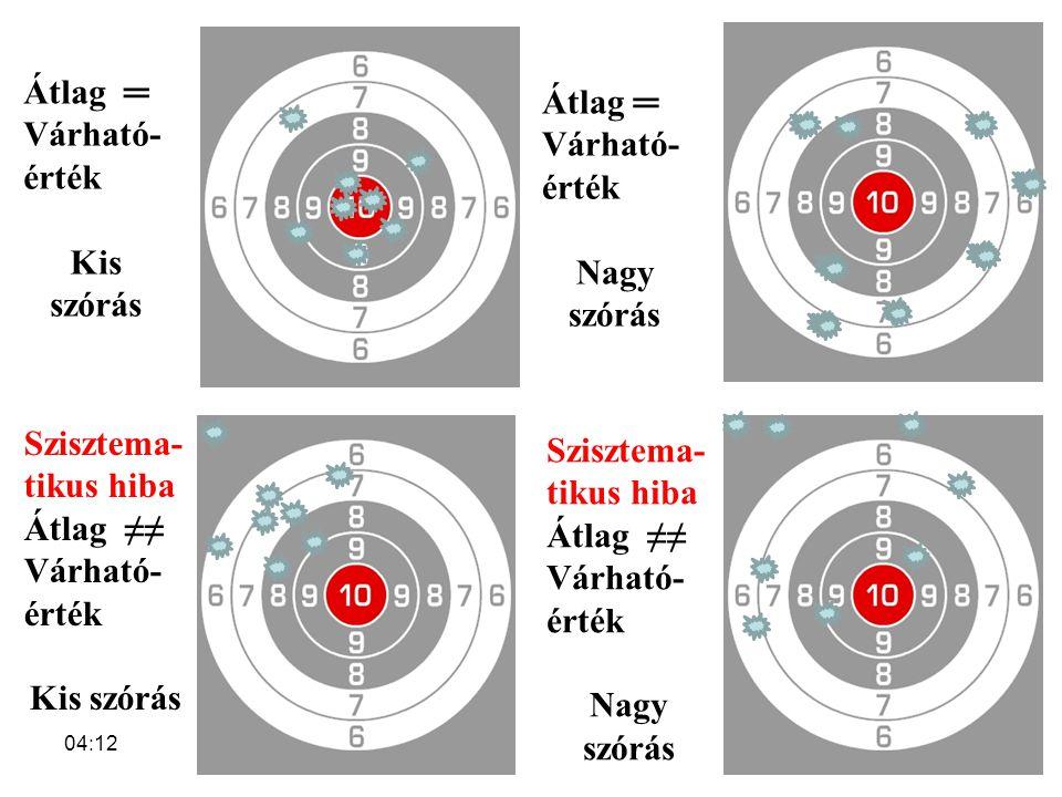 04:14 Átlag ═ Várható- érték Kis szórás Átlag ═ Várható- érték Nagy szórás Szisztema- tikus hiba Átlag ≠≠ Várható- érték Kis szórás Szisztema- tikus h