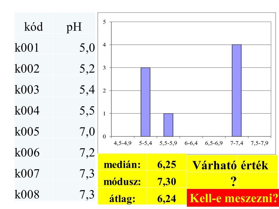 kódpH k0015,0 k0025,2 k0035,4 k0045,5 k0057,0 k0067,2 k0077,3 k0087,3 medián:6,25 módusz:7,30 átlag:6,24 Várható érték ? Kell-e meszezni?