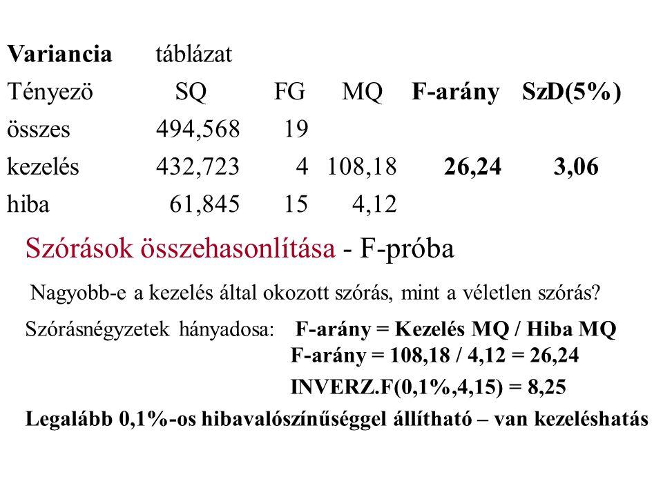 Varianciatáblázat Tényezö SQ FG MQF-arány SzD(5%) összes494,56819 kezelés432,7234108,1826,243,06 hiba61,845154,12 Szórások összehasonlítása - F-próba