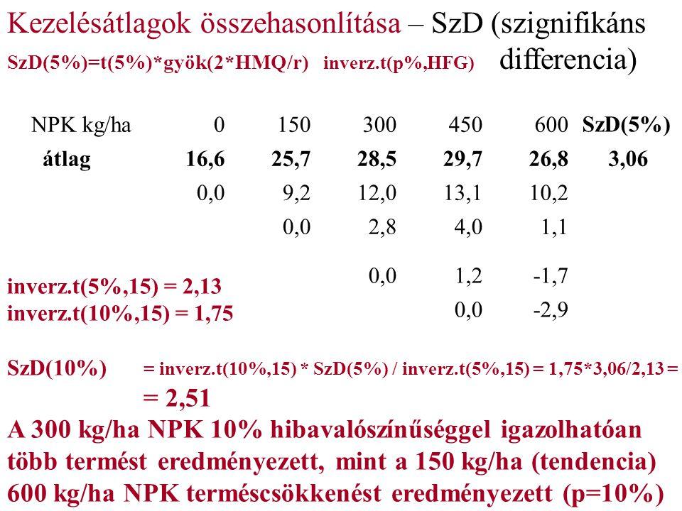 NPK kg/ha0150300450600 SzD(5%) átlag16,625,728,529,726,83,06 0,09,212,013,110,2 0,02,84,01,1 0,01,2-1,7 0,0-2,9 Kezelésátlagok összehasonlítása – SzD