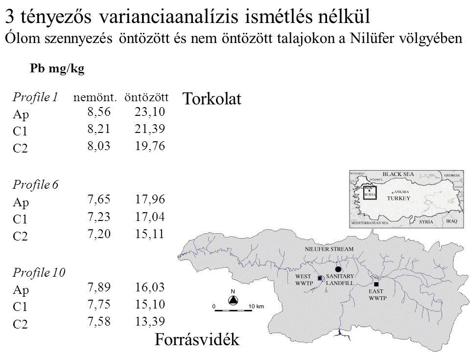 3 tényezős varianciaanalízis ismétlés nélkül Ólom szennyezés öntözött és nem öntözött talajokon a Nilüfer völgyében Pb mg/kg Profile 1nemönt.öntözött