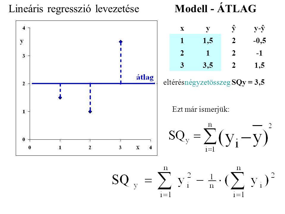 xyŷy-ŷ 11,52-0,5 212 33,521,5 eltérésnégyzetösszeg SQy = 3,5 Ezt már ismerjük: Lineáris regresszió levezetéseModell - ÁTLAG