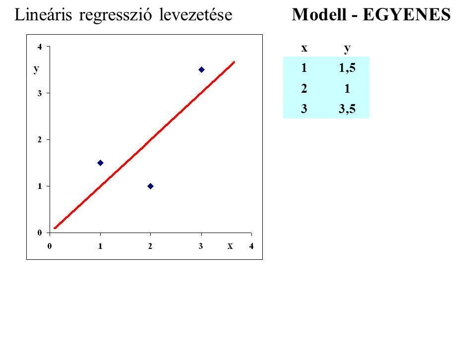 Lineáris regresszió levezetése xy 11,5 21 33,5 Modell - EGYENES