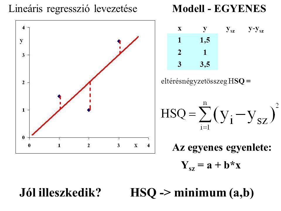 Lineáris regresszió levezetése xyy sz y-y sz 11,5 21 33,5 Modell - EGYENES eltérésnégyzetösszeg HSQ = HSQ -> minimum (a,b) Y sz = a + b*x Jól illeszke