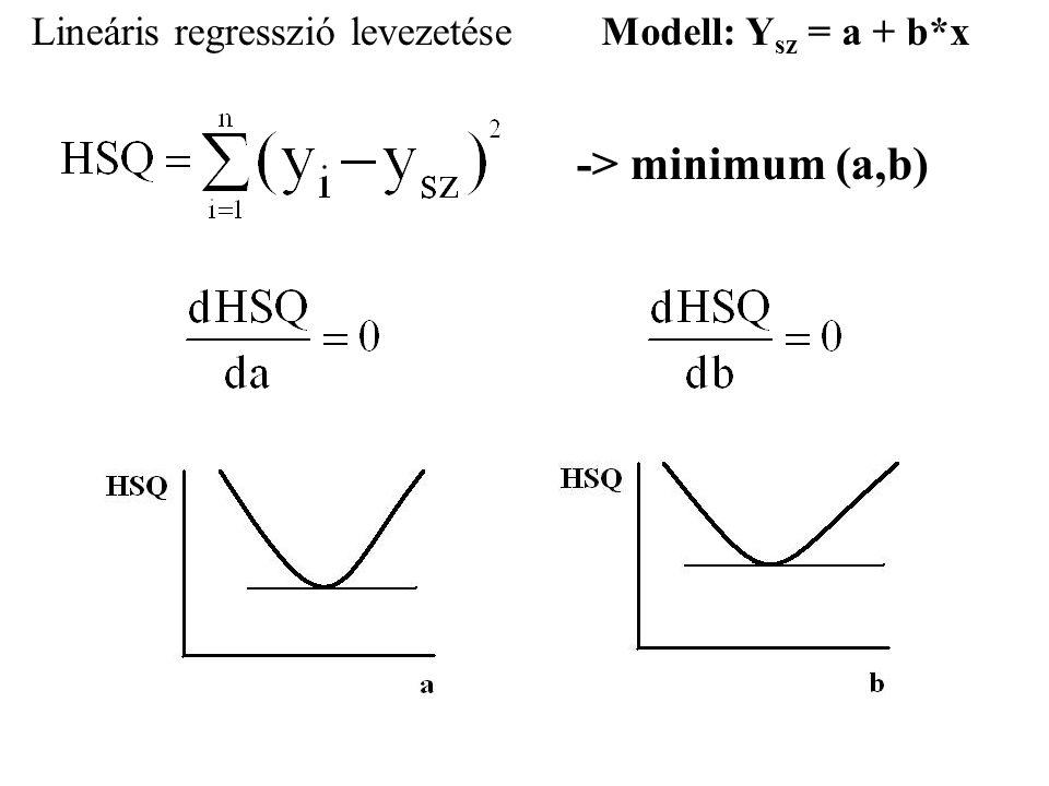 Lineáris regresszió levezetéseModell: Y sz = a + b*x -> minimum (a,b)