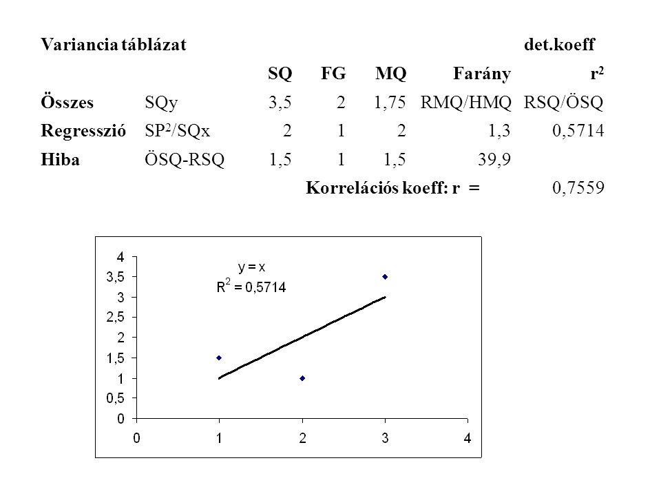 Variancia táblázatdet.koeff SQFGMQFarányr2r2 ÖsszesSQy3,521,75RMQ/HMQRSQ/ÖSQ RegresszióSP 2 /SQx2121,30,5714 HibaÖSQ-RSQ1,51 39,9 Korrelációs koeff: r