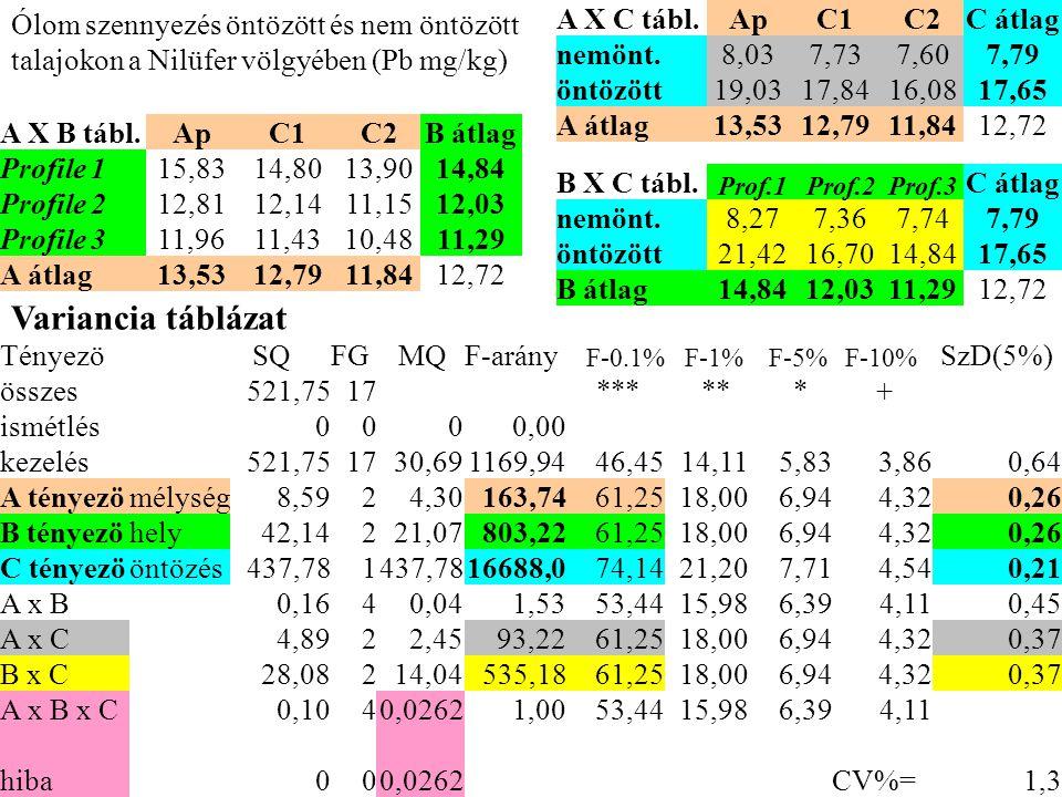 Tényezö SQ FG MQF-arány F-0.1% F-1% F-5% F-10% SzD(5%) összes521,7517 *** ** * + ismétlés0000,00 kezelés521,751730,691169,9446,4514,115,833,860,64 A t