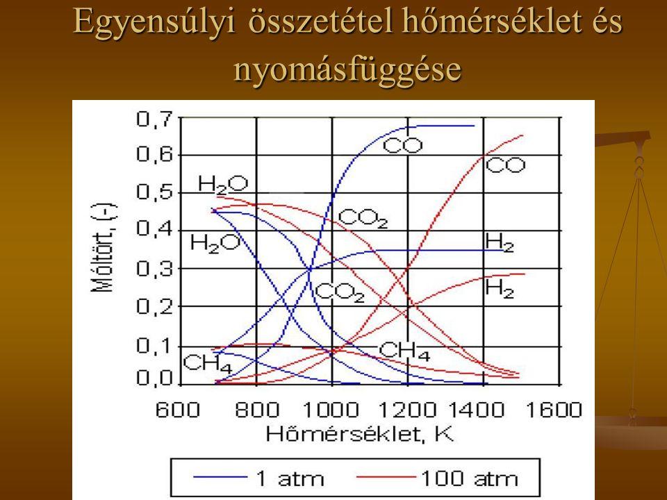 Egyensúlyi összetétel hőmérséklet és nyomásfüggése