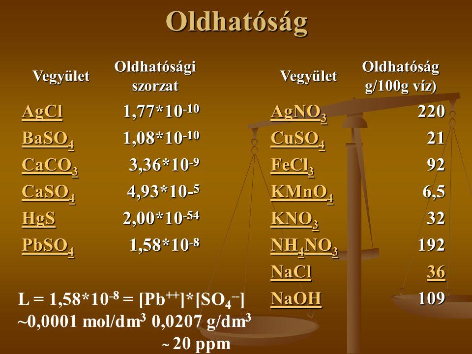 OldhatóságVegyületOldhatóságiszorzatVegyületOldhatóság g/100g víz) AgCl 1,77*10 -10 AgNO 3 AgNO 3 220 BaSO 4 BaSO 4 1,08*10 -10 CuSO 4 CuSO 4 21 CaCO