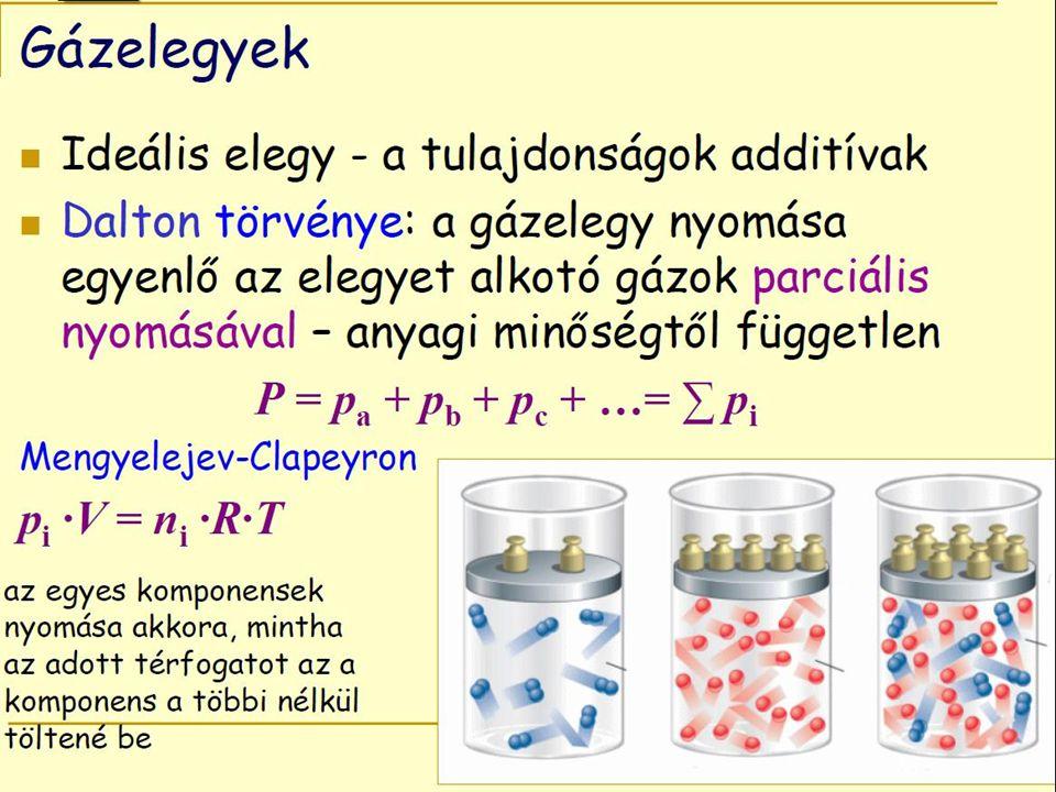 Szilárd anyagok oldódása folyadékban A rosszul oldódó anyagok oldhatóságát - az oldódási egyensúlyból származtatható oldhatósági szorzattal (L) jellemezzük A rosszul oldódó anyagok oldhatóságát - az oldódási egyensúlyból származtatható oldhatósági szorzattal (L) jellemezzük Az A m B n összetételű só esetén: Az A m B n összetételű só esetén: A m B n  m A n+ + n B m- L = [A n+ ] m ·[B m  ] n L = [A n+ ] m ·[B m  ] n AgCl  Ag + + Cl - L = [Ag + ]·[Cl  ]