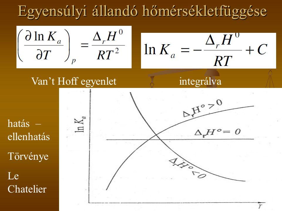 Egyensúlyi állandó hőmérsékletfüggése Van't Hoff egyenletintegrálva hatás – ellenhatás Törvénye Le Chatelier