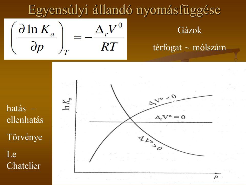 Az egyensúly eltolási lehetőségei Koncentráció változtatás az egyensúlyi rendszerben sav + alkoholészter + víz K c = ▬▬▬▬▬▬ [sav] [alkohol] [észter] [víz] Egyensúlyi állandó koncentrációkkal felírva Az egyensúlyi állandó kis szám, így kevés termék keletkezik .