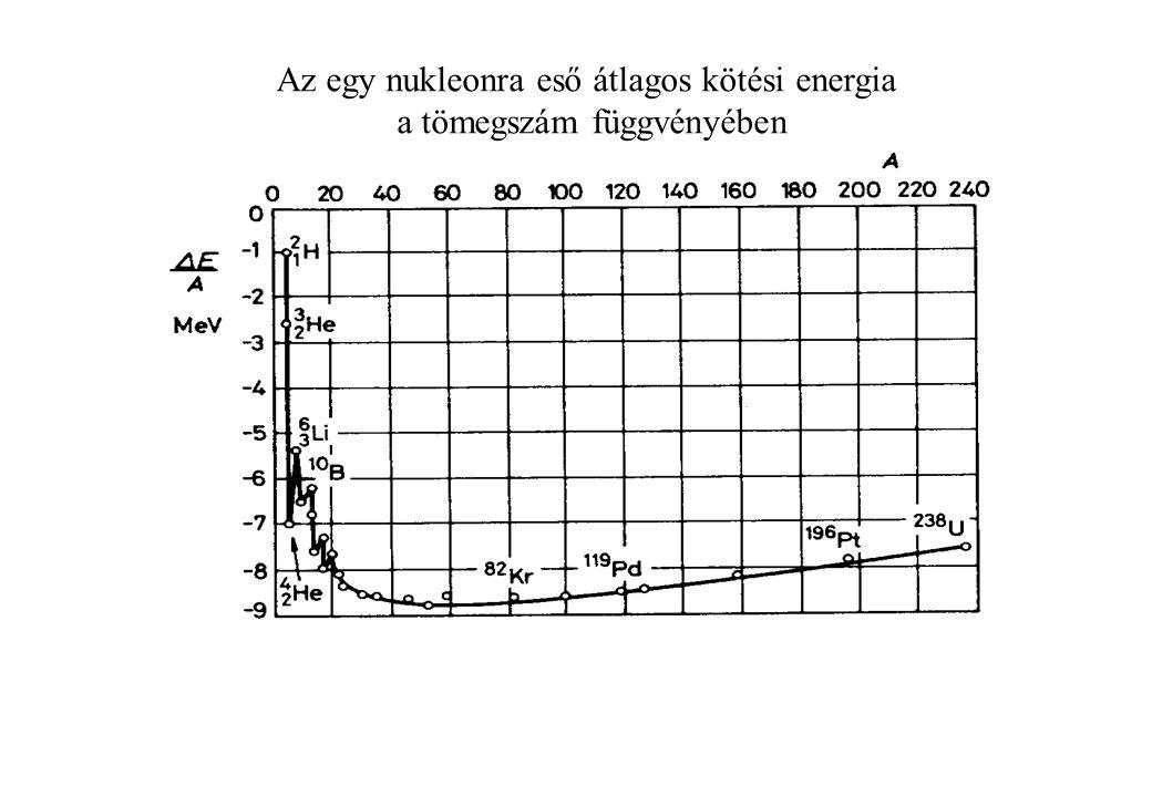 Az egy nukleonra eső átlagos kötési energia a tömegszám függvényében