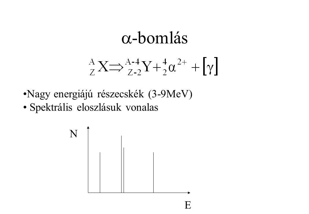  -bomlás Nagy energiájú részecskék (3-9MeV) Spektrális eloszlásuk vonalas N E