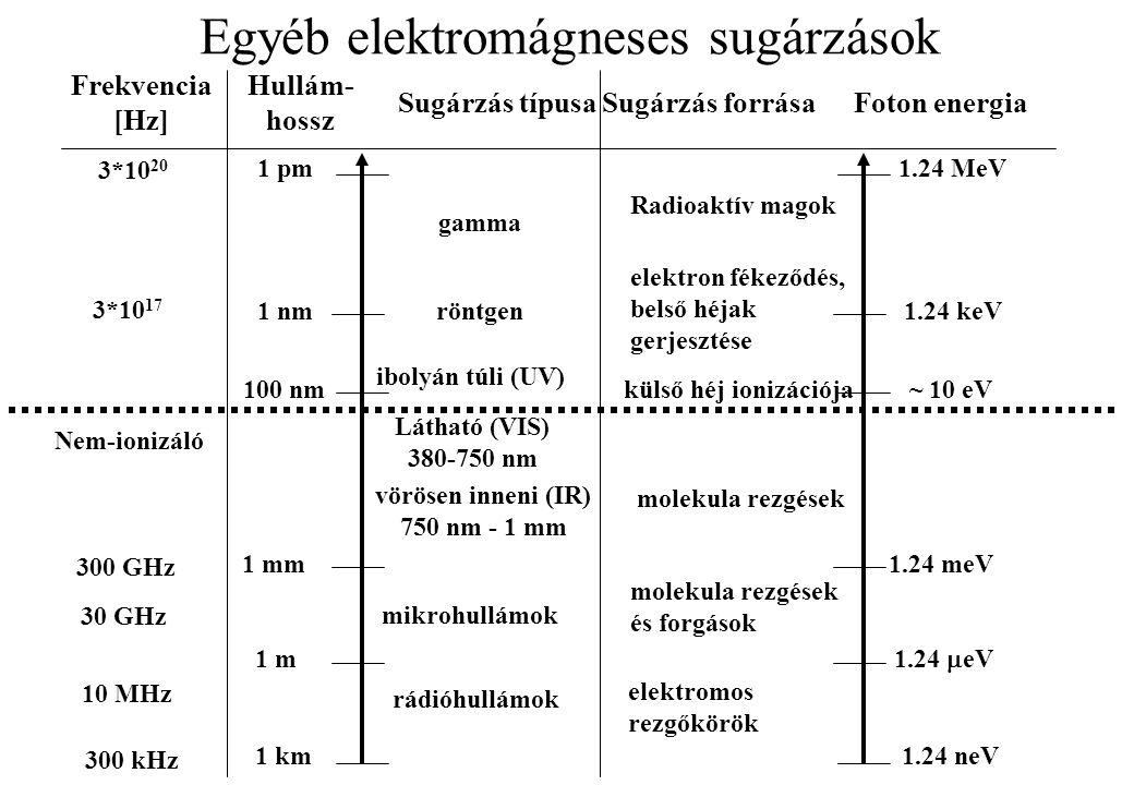 Egyéb elektromágneses sugárzások Frekvencia [Hz] Hullám- hossz Sugárzás típusaSugárzás forrásaFoton energia 300 kHz 10 MHz 1 km 1 m 1 mm 1 pm 1 nm 100