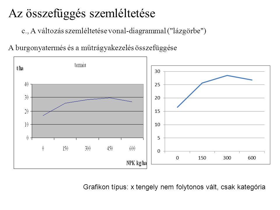 Az összefüggés szemléltetése c., A változás szemléltetése vonal-diagrammal ( lázgörbe ) A burgonyatermés és a műtrágyakezelés összefüggése Grafikon típus: x tengely nem folytonos vált, csak kategória
